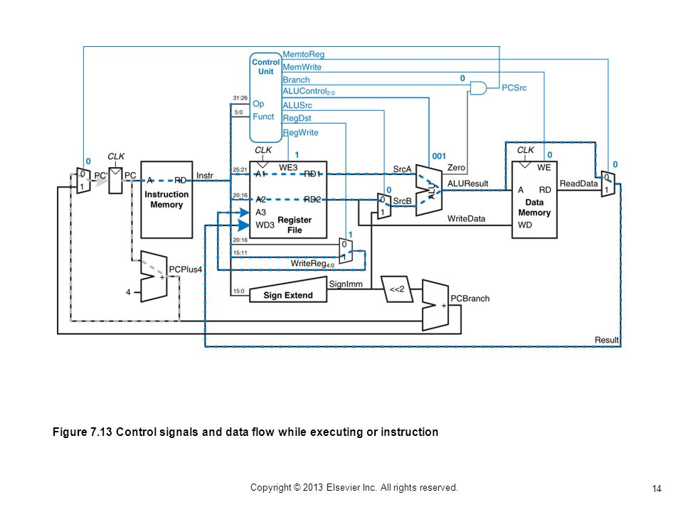14 Copyright © 2013 Elsevier Inc. All rights reserved. Figure 7.13 Control signals and data flow while executing or instruction