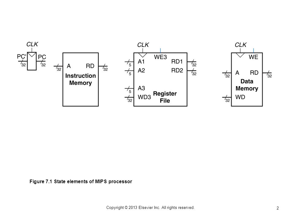 13 Copyright © 2013 Elsevier Inc. All rights reserved. Figure 7.12 Control unit internal structure