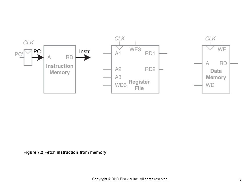 24 Copyright © 2013 Elsevier Inc. All rights reserved. Figure 7.23 Increment PC by 4