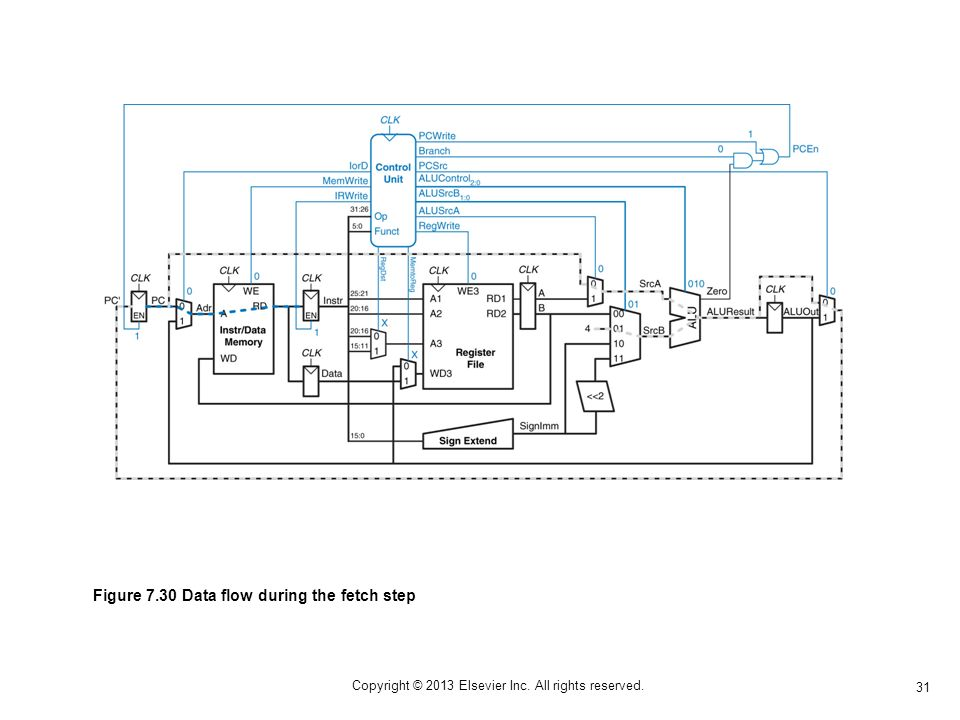 31 Copyright © 2013 Elsevier Inc. All rights reserved. Figure 7.30 Data flow during the fetch step