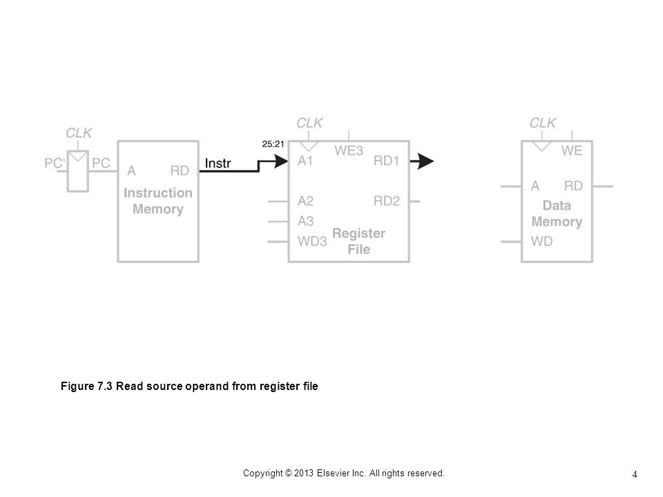 75 Copyright © 2013 Elsevier Inc. All rights reserved. Figure 7.74 80386 microprocessor chip