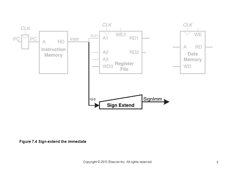 6 Copyright © 2013 Elsevier Inc. All rights reserved. Figure 7.5 Compute memory address