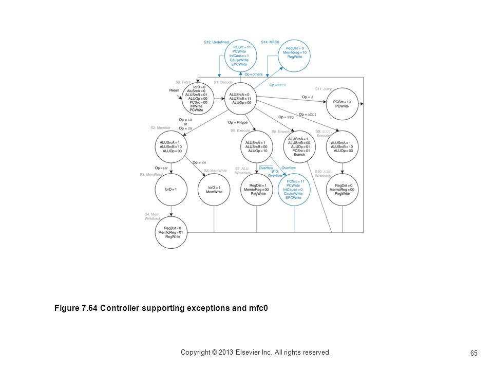 65 Copyright © 2013 Elsevier Inc. All rights reserved. Figure 7.64 Controller supporting exceptions and mfc0