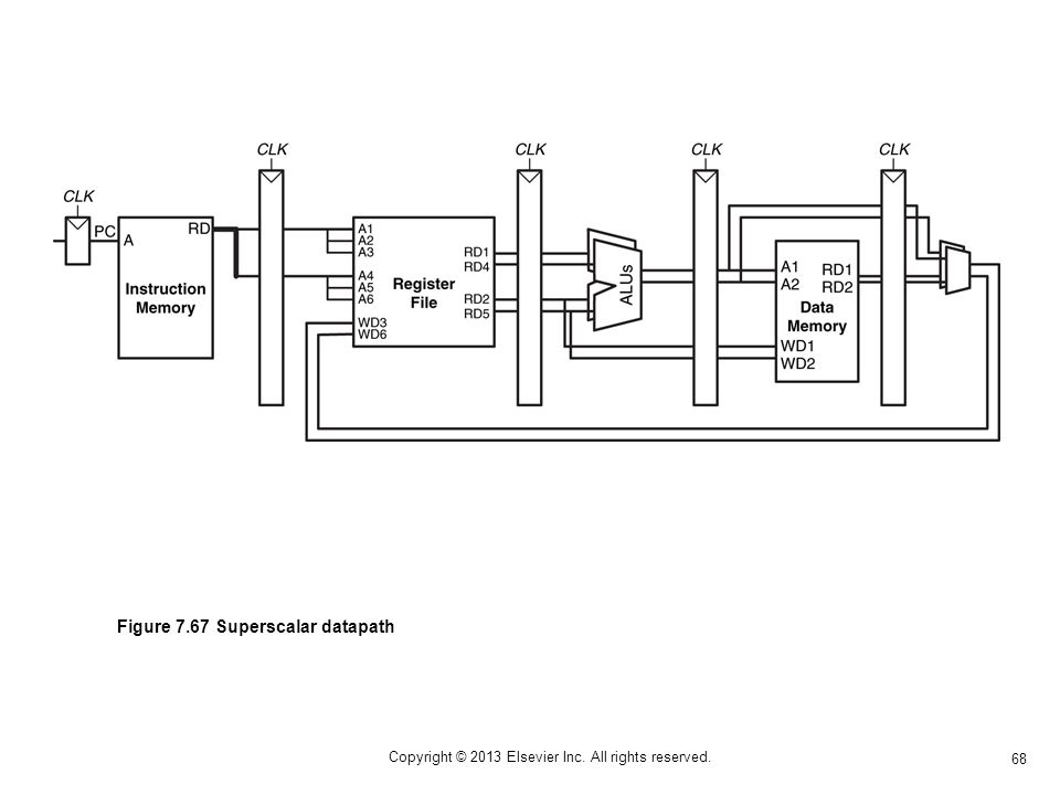 68 Copyright © 2013 Elsevier Inc. All rights reserved. Figure 7.67 Superscalar datapath
