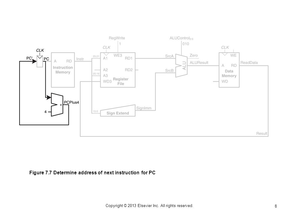 79 Copyright © 2013 Elsevier Inc. All rights reserved. Figure 7.78 Pentium 4 microprocessor chip