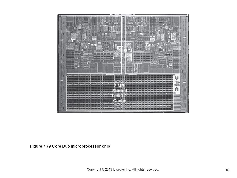 80 Copyright © 2013 Elsevier Inc. All rights reserved. Figure 7.79 Core Duo microprocessor chip
