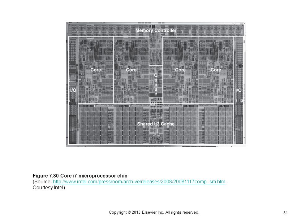 81 Copyright © 2013 Elsevier Inc. All rights reserved. Figure 7.80 Core i7 microprocessor chip (Source: http://www.intel.com/pressroom/archive/release