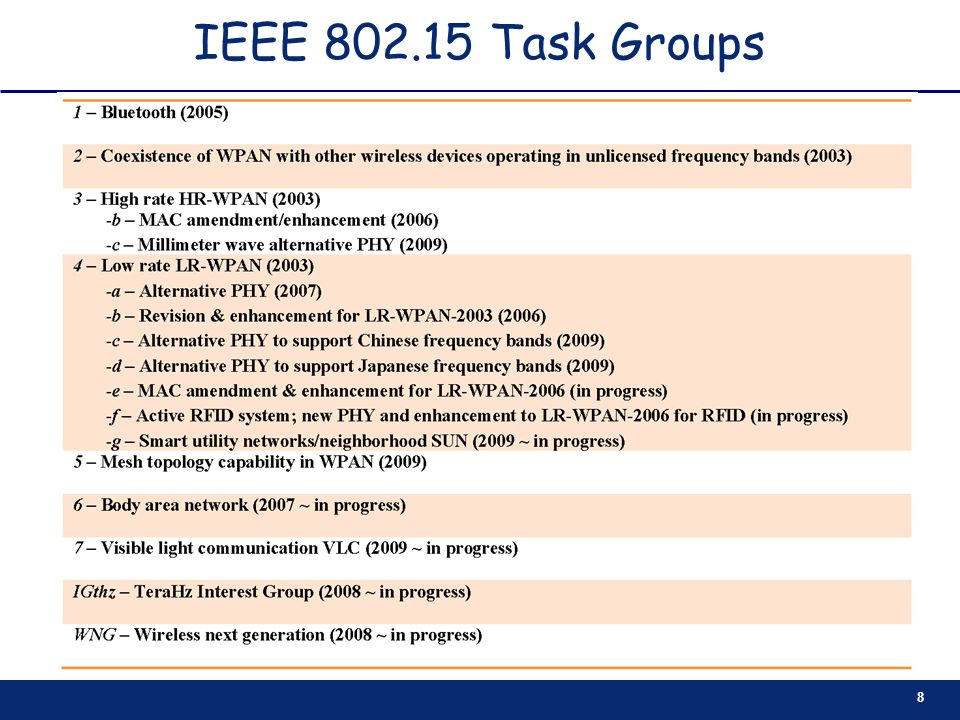 19 Network design for IEEE802.15.4-based WSN (2/9) CAP and CFP (with GTS) Management QoS consideration in data transmission specified in smart grid applications, e.g., GTSs are allocated to nodes with mission-critical data The positions of CAP and CFP are swapped (modification to the standard is required) in order to grant the retransmission attempt of GTS to proceed in CAP of the same superframe upon a failed transmission in GTS (Ref.