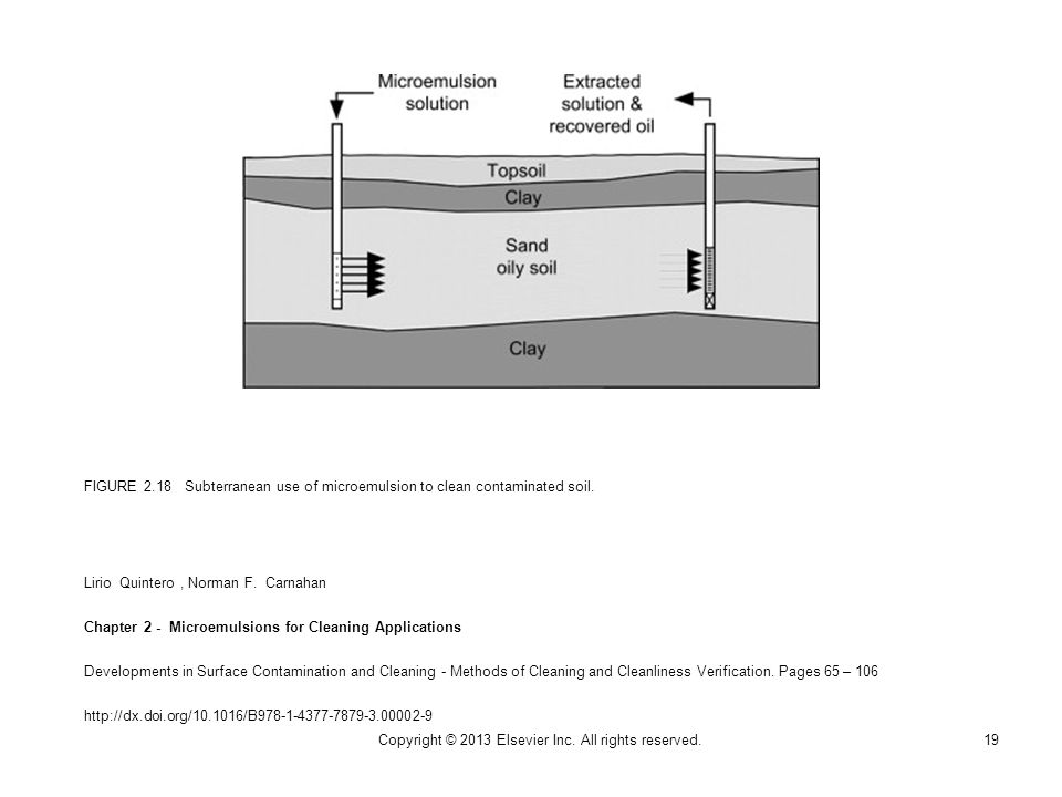 FIGURE 2.18 Subterranean use of microemulsion to clean contaminated soil.