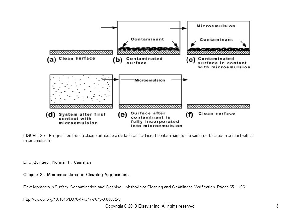 FIGURE 2.7 Progression from a clean surface to a surface with adhered contaminant to the same surface upon contact with a microemulsion.