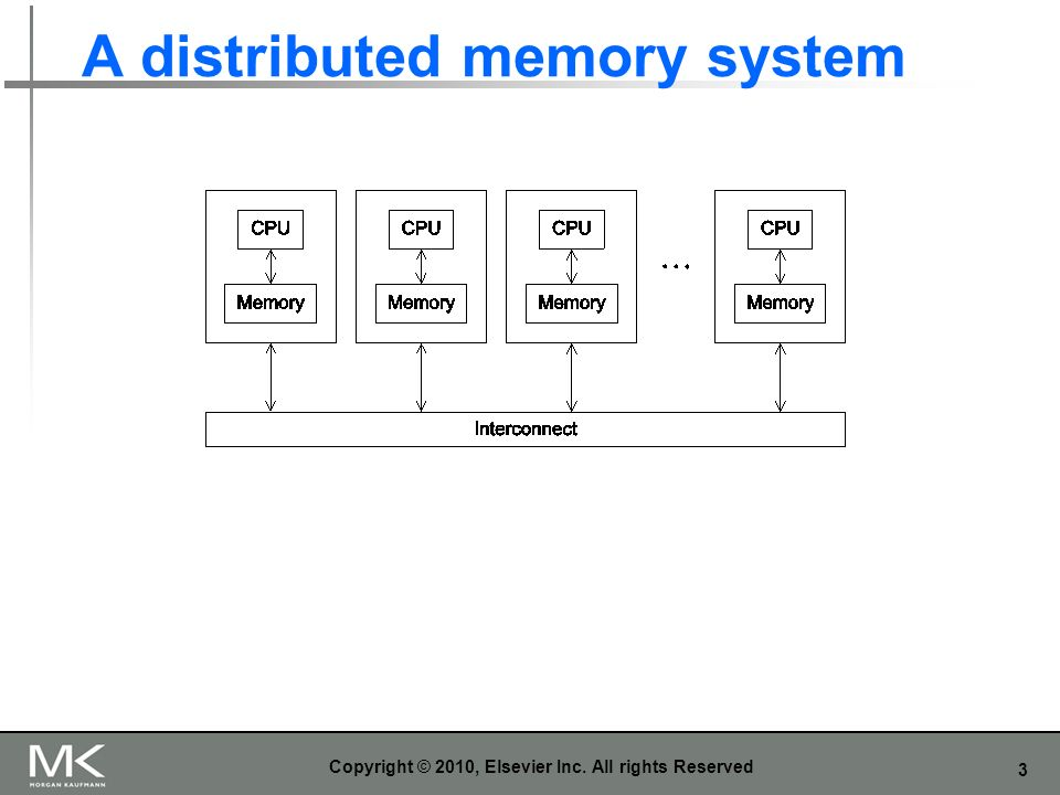 3 A distributed memory system Copyright © 2010, Elsevier Inc. All rights Reserved