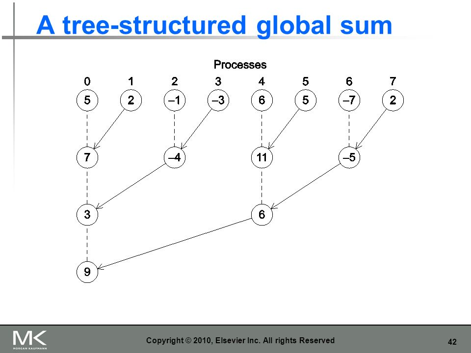 42 A tree-structured global sum Copyright © 2010, Elsevier Inc. All rights Reserved