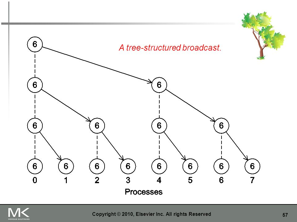 57 Copyright © 2010, Elsevier Inc. All rights Reserved A tree-structured broadcast.