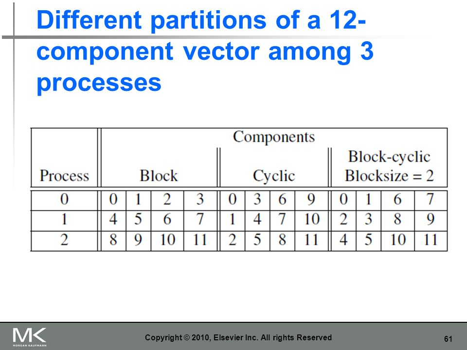 61 Different partitions of a 12- component vector among 3 processes Copyright © 2010, Elsevier Inc. All rights Reserved