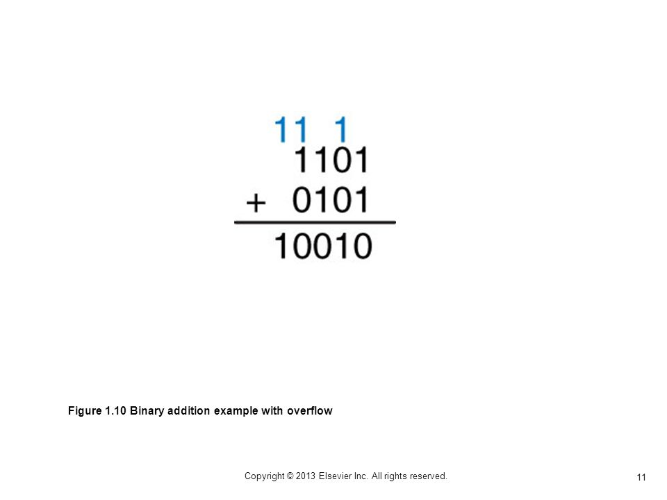 11 Copyright © 2013 Elsevier Inc. All rights reserved. Figure 1.10 Binary addition example with overflow
