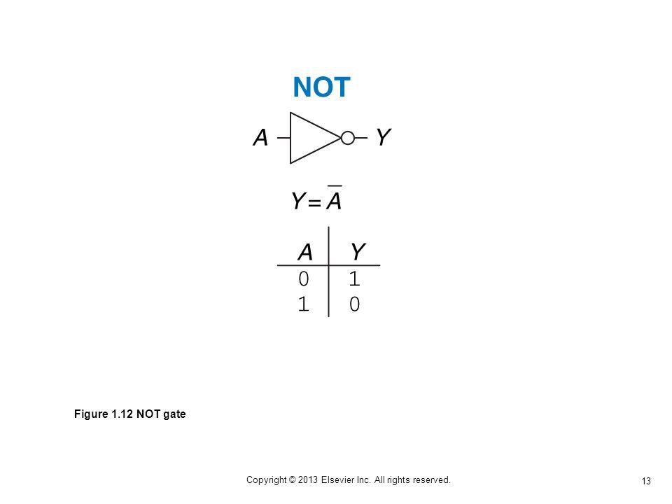13 Copyright © 2013 Elsevier Inc. All rights reserved. Figure 1.12 NOT gate