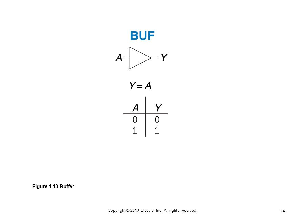 14 Copyright © 2013 Elsevier Inc. All rights reserved. Figure 1.13 Buffer