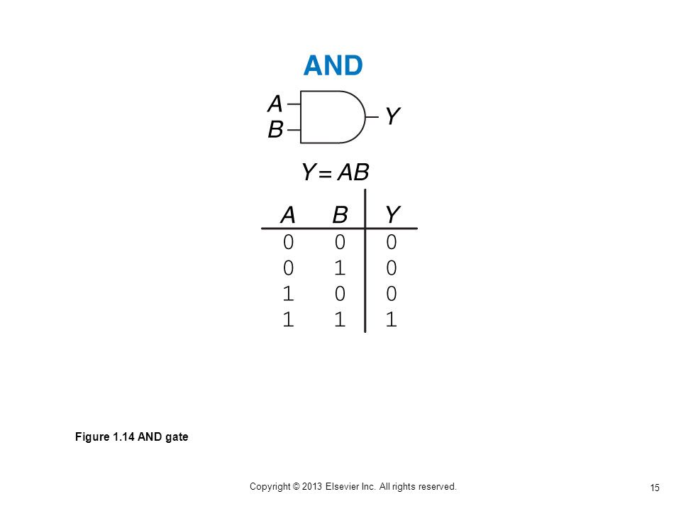 15 Copyright © 2013 Elsevier Inc. All rights reserved. Figure 1.14 AND gate