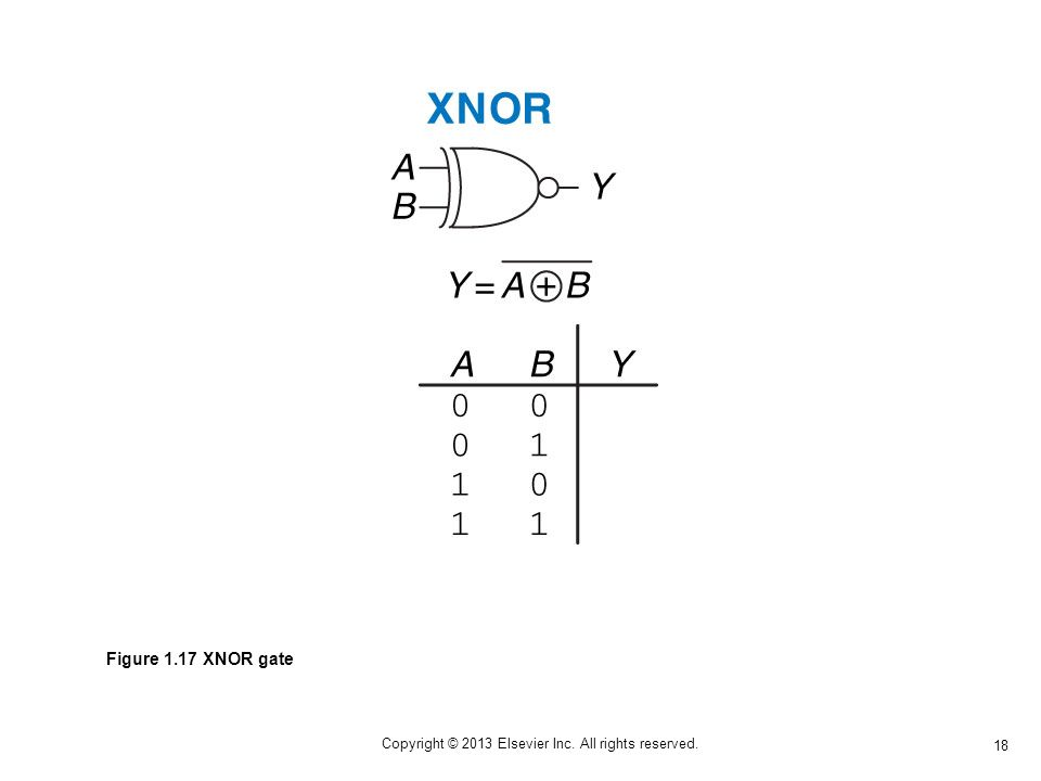 18 Copyright © 2013 Elsevier Inc. All rights reserved. Figure 1.17 XNOR gate