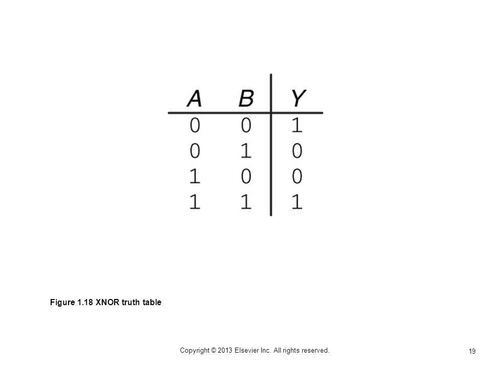 19 Copyright © 2013 Elsevier Inc. All rights reserved. Figure 1.18 XNOR truth table