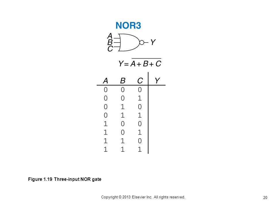 20 Copyright © 2013 Elsevier Inc. All rights reserved. Figure 1.19 Three-input NOR gate