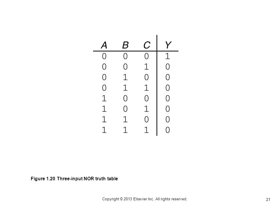 21 Copyright © 2013 Elsevier Inc. All rights reserved. Figure 1.20 Three-input NOR truth table