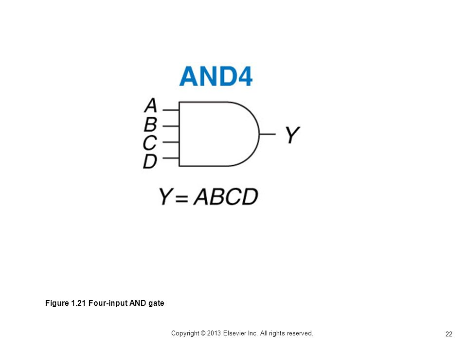 22 Copyright © 2013 Elsevier Inc. All rights reserved. Figure 1.21 Four-input AND gate