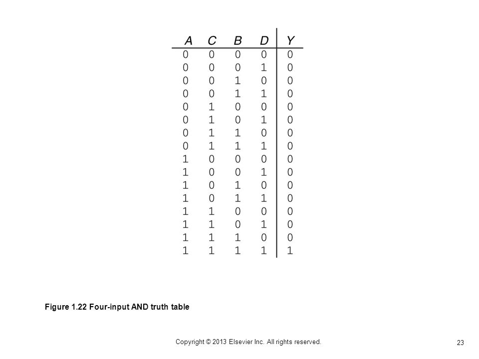 23 Copyright © 2013 Elsevier Inc. All rights reserved. Figure 1.22 Four-input AND truth table