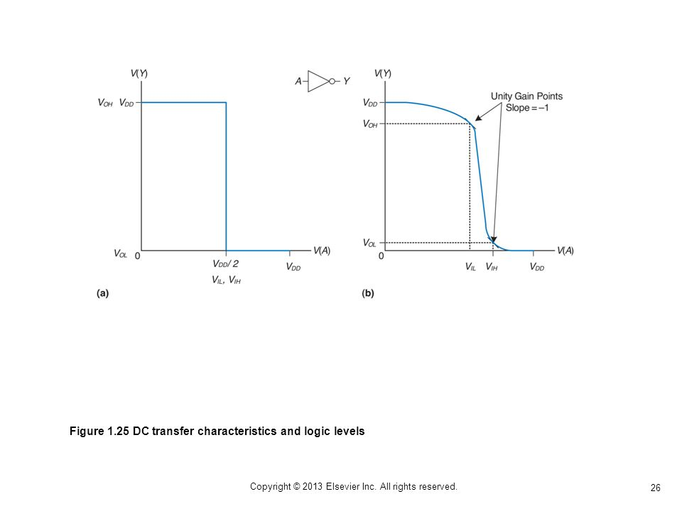 26 Copyright © 2013 Elsevier Inc. All rights reserved. Figure 1.25 DC transfer characteristics and logic levels