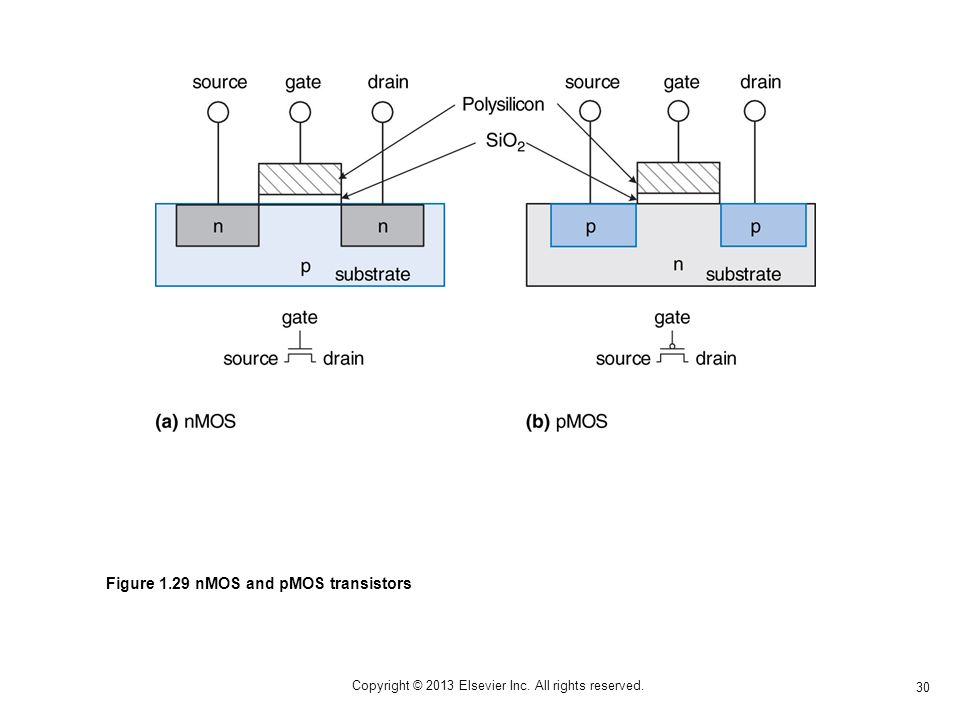 30 Copyright © 2013 Elsevier Inc. All rights reserved. Figure 1.29 nMOS and pMOS transistors