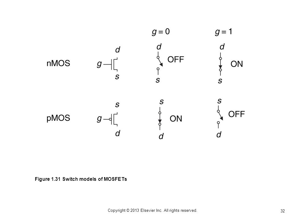 32 Copyright © 2013 Elsevier Inc. All rights reserved. Figure 1.31 Switch models of MOSFETs