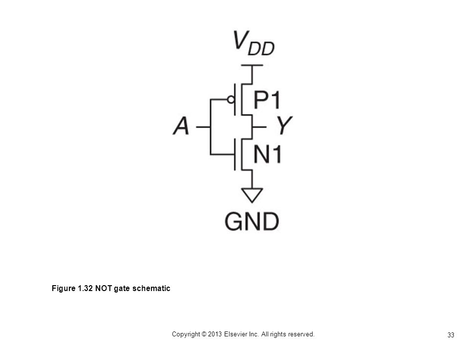 33 Copyright © 2013 Elsevier Inc. All rights reserved. Figure 1.32 NOT gate schematic