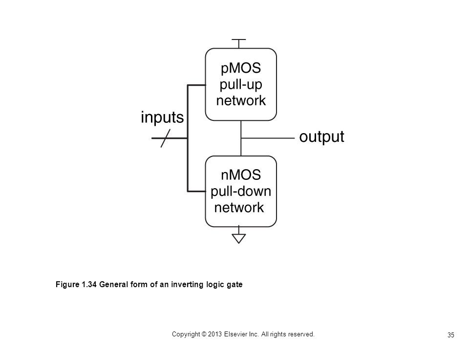 35 Copyright © 2013 Elsevier Inc. All rights reserved. Figure 1.34 General form of an inverting logic gate