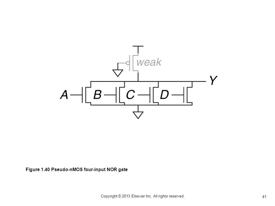 41 Copyright © 2013 Elsevier Inc. All rights reserved. Figure 1.40 Pseudo-nMOS four-input NOR gate
