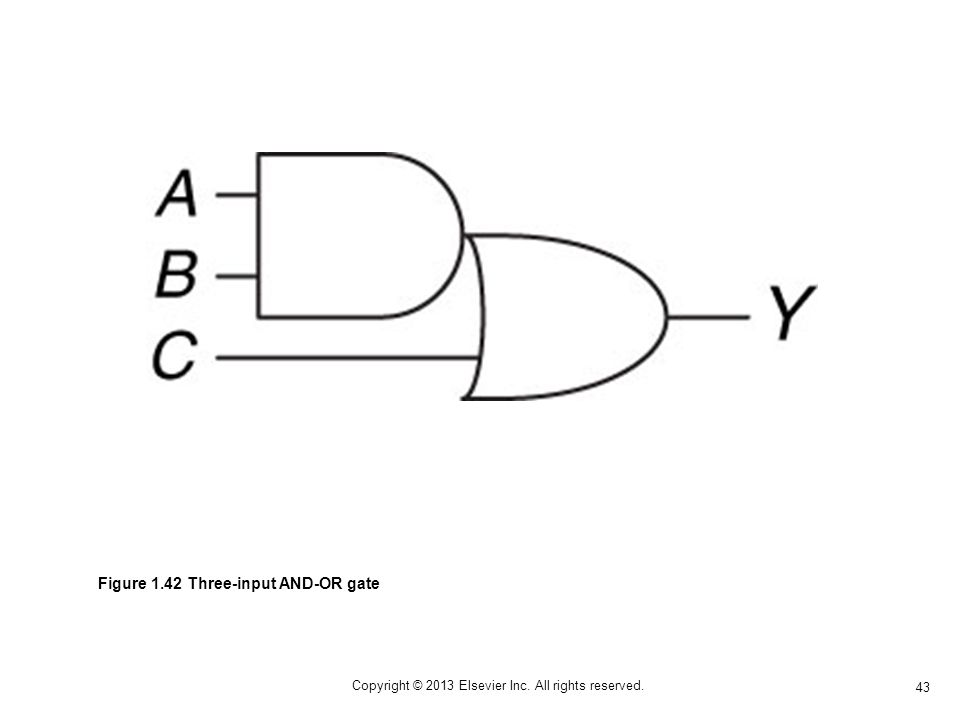 43 Copyright © 2013 Elsevier Inc. All rights reserved. Figure 1.42 Three-input AND-OR gate