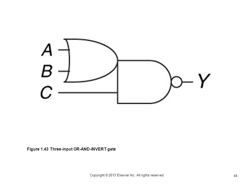 44 Copyright © 2013 Elsevier Inc. All rights reserved. Figure 1.43 Three-input OR-AND-INVERT gate