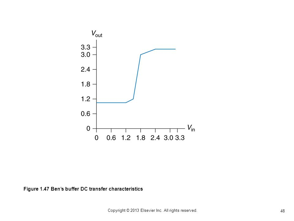 48 Copyright © 2013 Elsevier Inc. All rights reserved. Figure 1.47 Bens buffer DC transfer characteristics