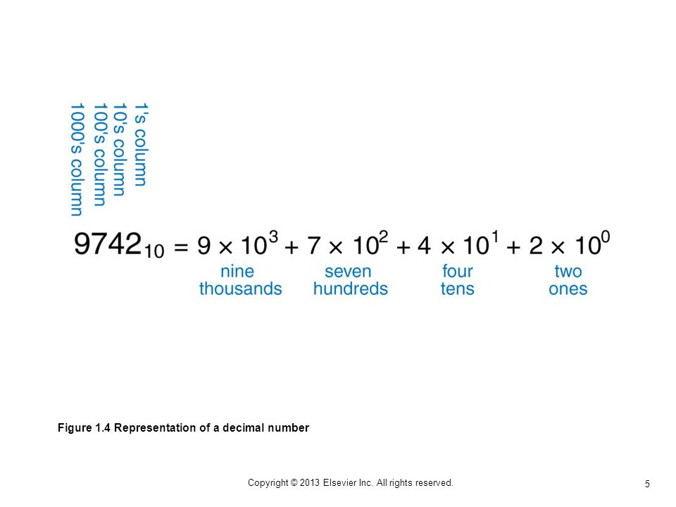5 Copyright © 2013 Elsevier Inc. All rights reserved. Figure 1.4 Representation of a decimal number