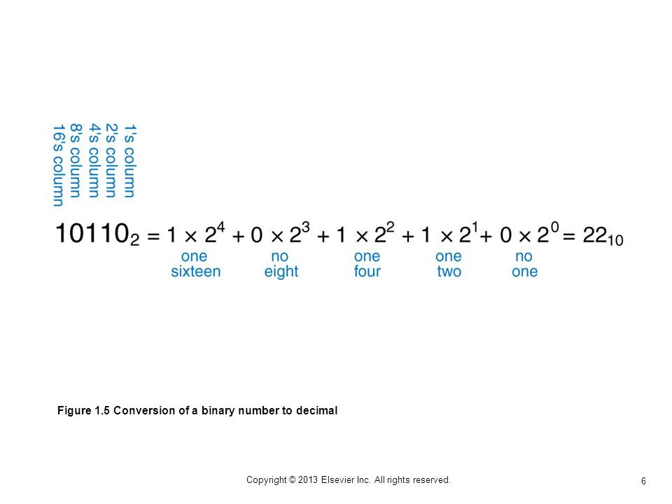 6 Copyright © 2013 Elsevier Inc. All rights reserved. Figure 1.5 Conversion of a binary number to decimal