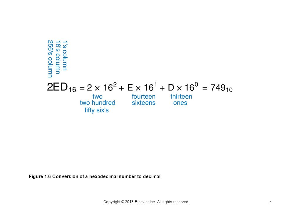 7 Copyright © 2013 Elsevier Inc. All rights reserved. Figure 1.6 Conversion of a hexadecimal number to decimal