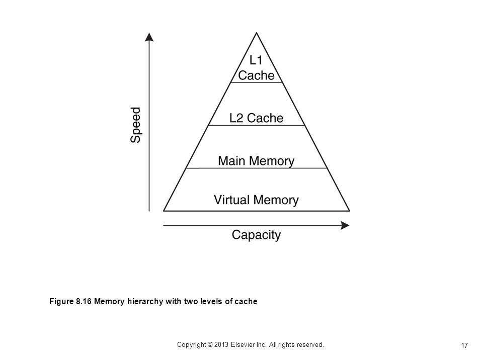 17 Copyright © 2013 Elsevier Inc. All rights reserved. Figure 8.16 Memory hierarchy with two levels of cache