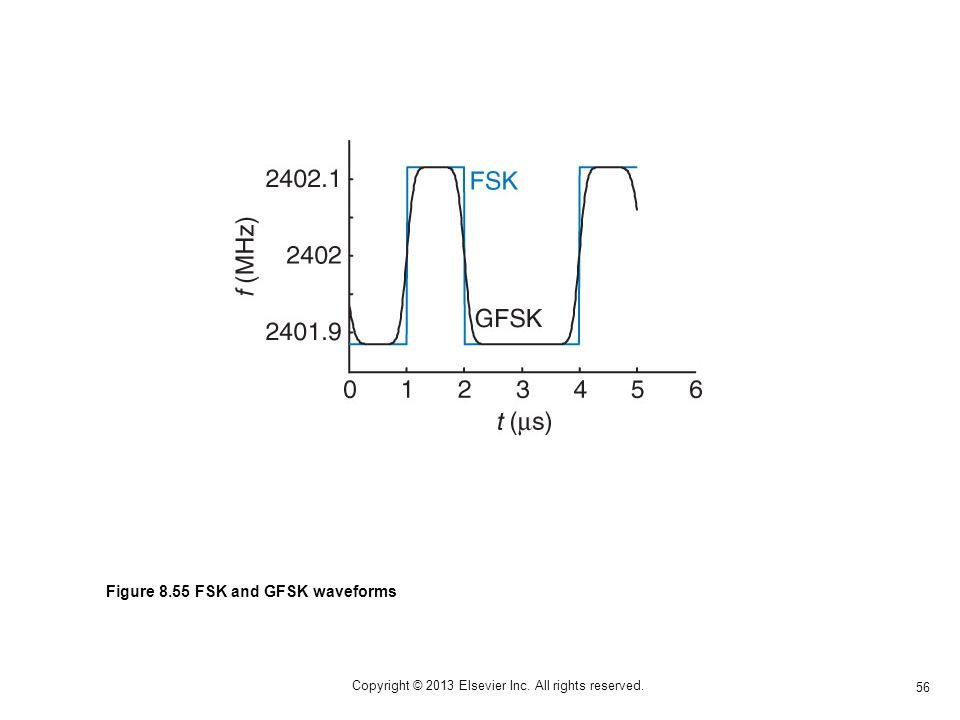 56 Copyright © 2013 Elsevier Inc. All rights reserved. Figure 8.55 FSK and GFSK waveforms