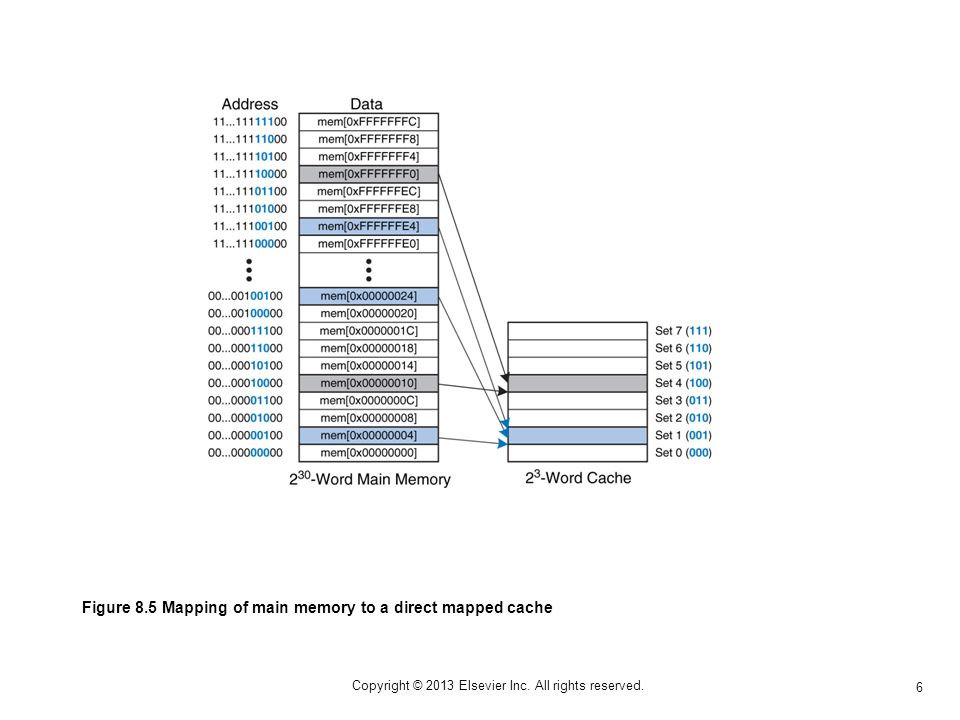 6 Copyright © 2013 Elsevier Inc. All rights reserved. Figure 8.5 Mapping of main memory to a direct mapped cache