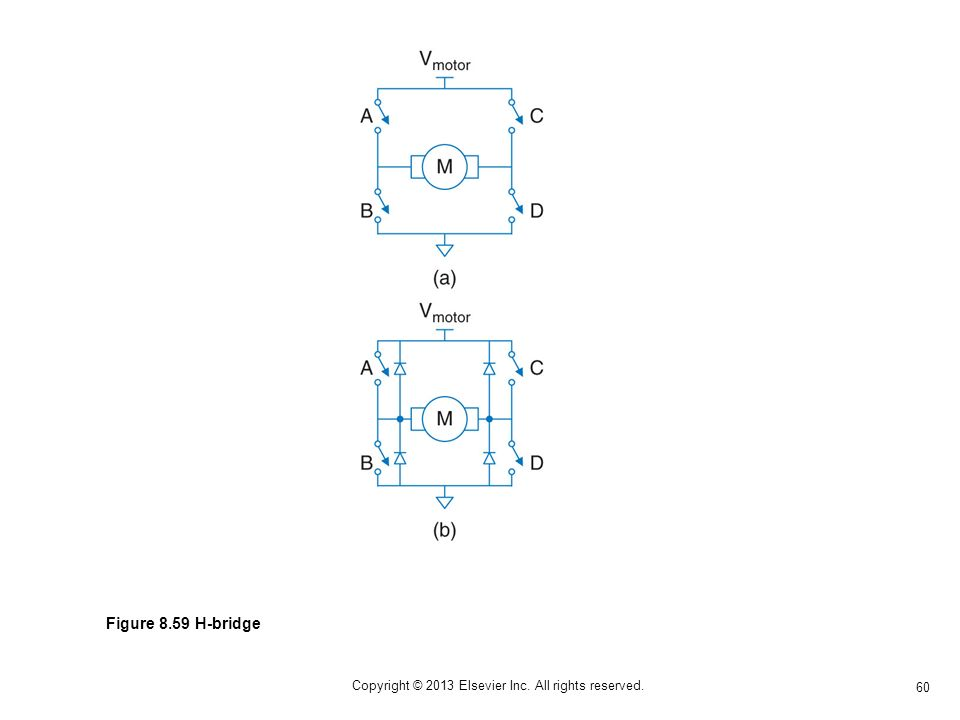 60 Copyright © 2013 Elsevier Inc. All rights reserved. Figure 8.59 H-bridge