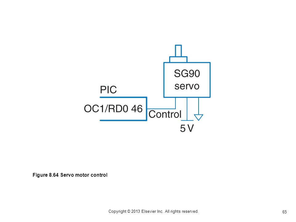 65 Copyright © 2013 Elsevier Inc. All rights reserved. Figure 8.64 Servo motor control