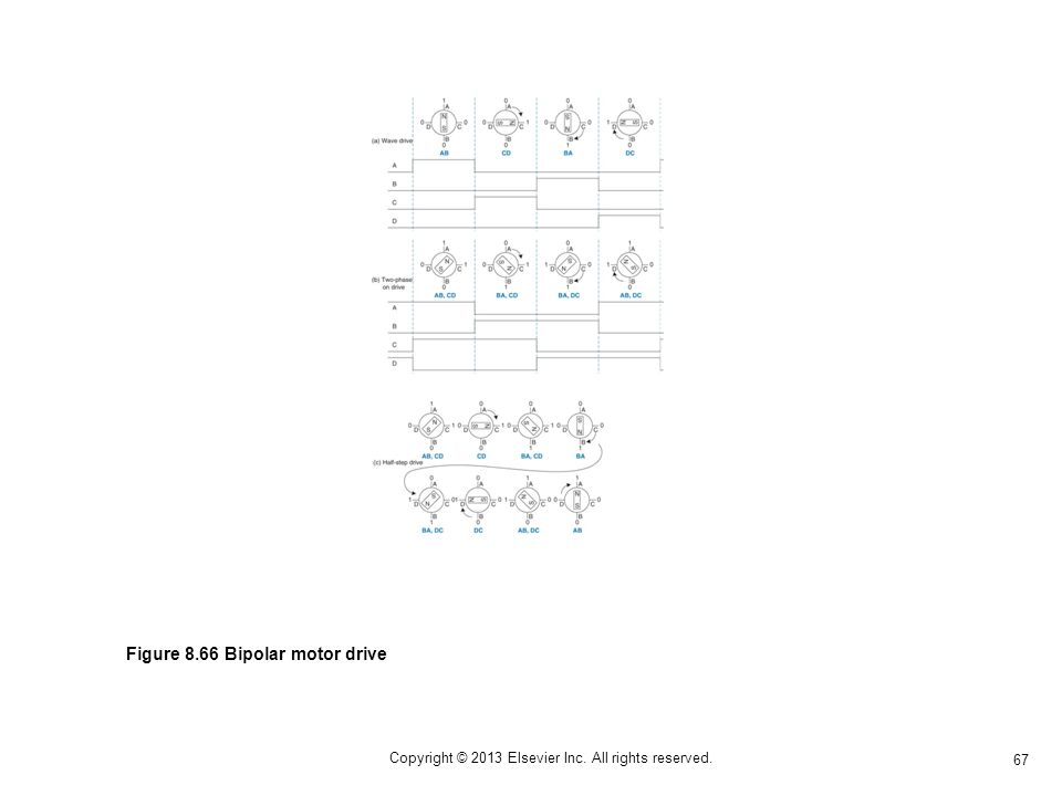 67 Copyright © 2013 Elsevier Inc. All rights reserved. Figure 8.66 Bipolar motor drive