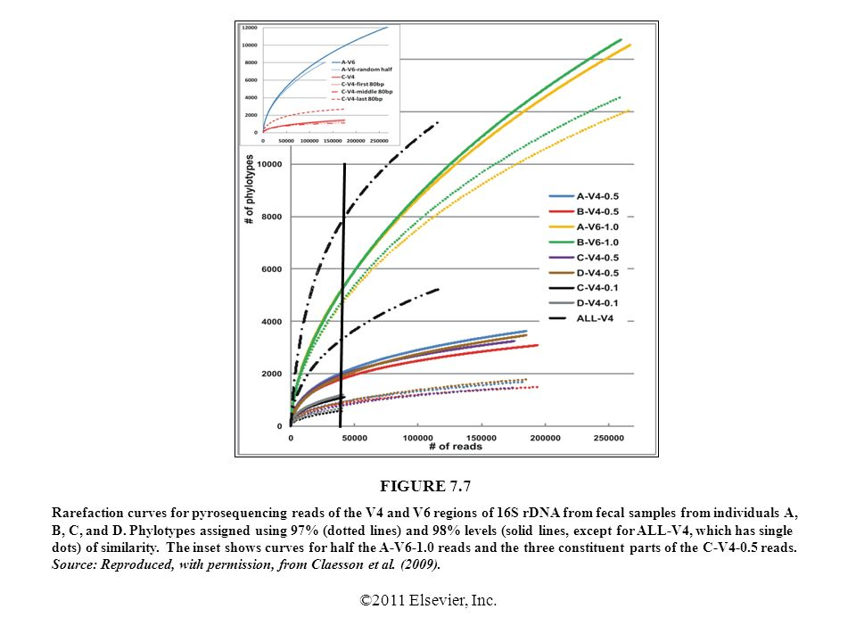 ©2011 Elsevier, Inc. Rarefaction curves for pyrosequencing reads of the V4 and V6 regions of 16S rDNA from fecal samples from individuals A, B, C, and