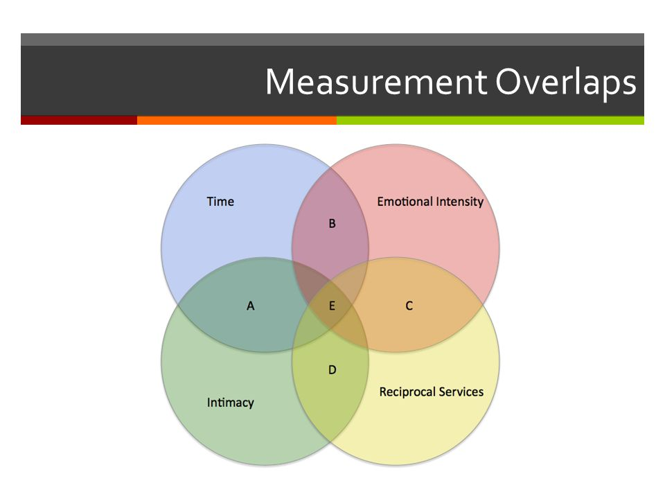 Measurement Overlaps