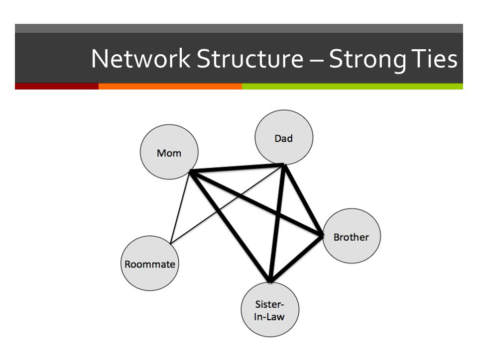 Network Structure – Strong Ties