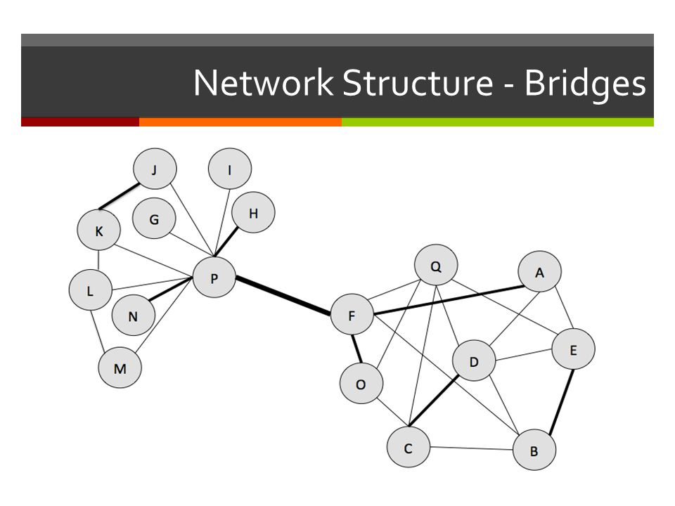Network Structure - Bridges